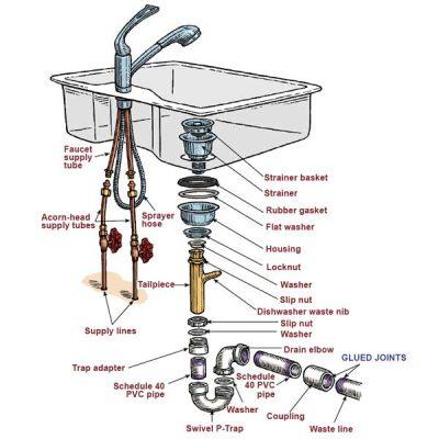 schéma des composants d'un lavabo et évier