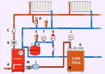 principe de fonctionnement d'un système chauffage fioul