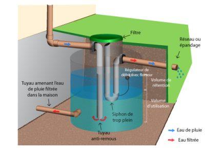 schéma fonctionnement d'une citerne d'eau de pluie