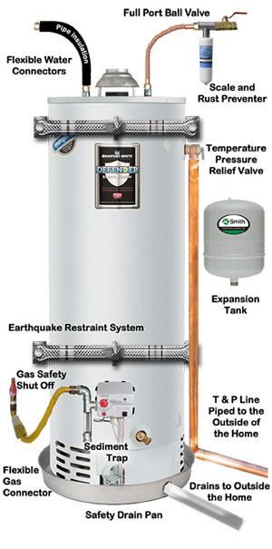 schéma des problèmes au chauffe eau