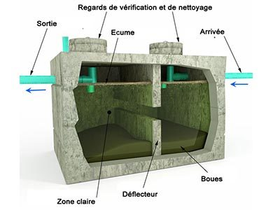 Les compatiments de traitements des eaux usées de la fosse septique