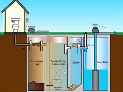 Système de traitement des eaux usées dans la fosse septique